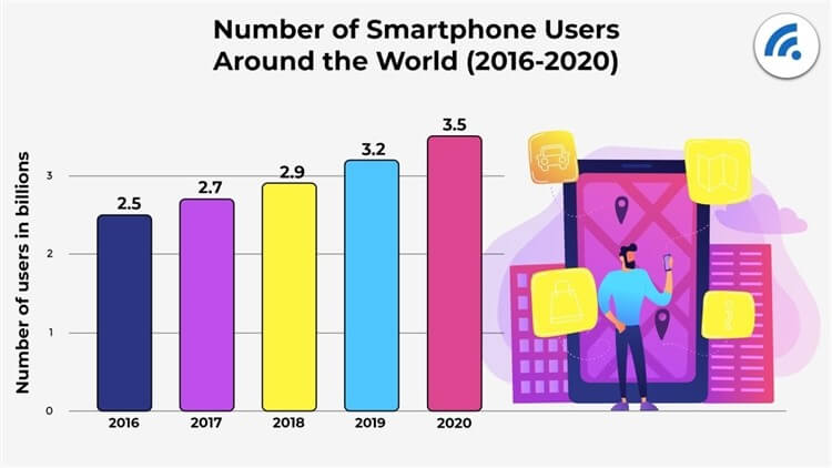 Number of smartphone users