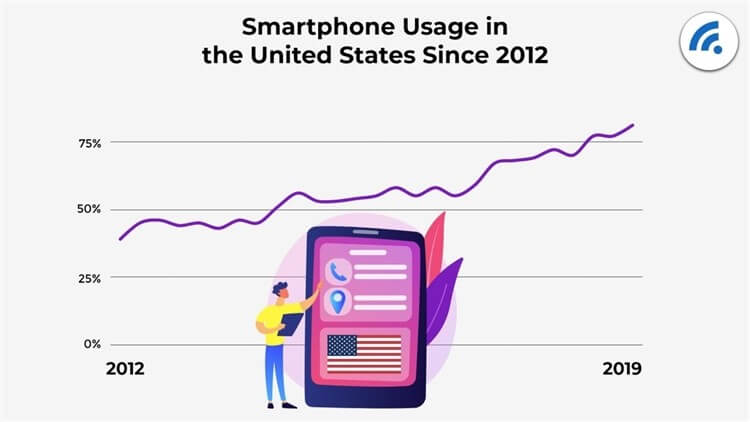 The trend of smartphone usage