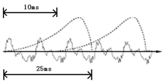 analyze the sound